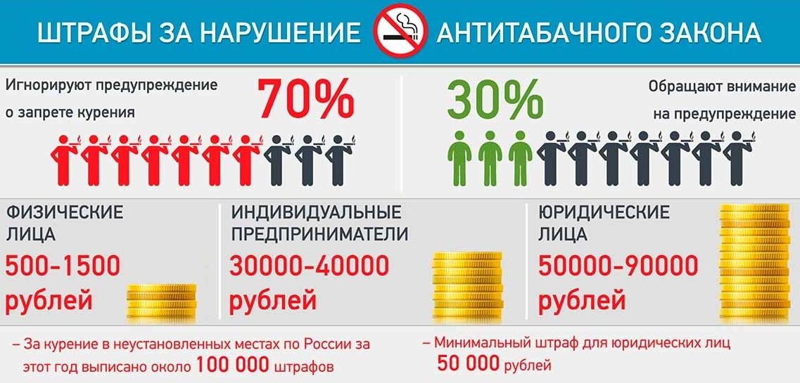 Штрафы за курение